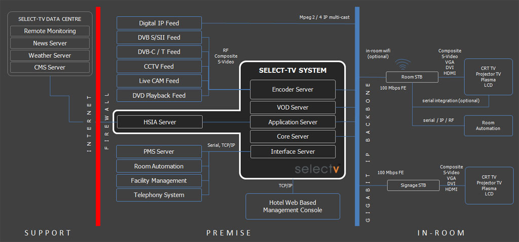 Select-TV EMAGINE Hotels Technical Architecture Diagram